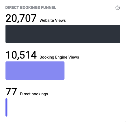 bookign engine views direct bookings funnel