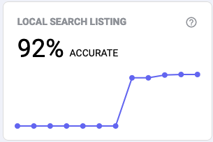 odysys dashboard local search listing score